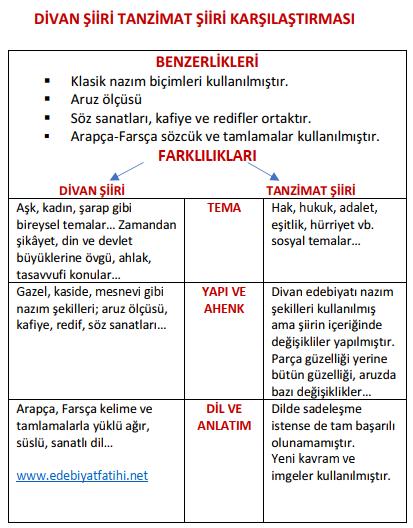 11 sinif yeni turk dili ve edebiyati siir unitesi ders notlari